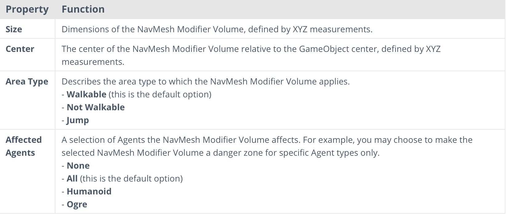 NavMesh Modifier Volume使用方法